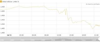 Thị trường vàng 1/8: Vàng trong nước bất ngờ giảm mạnh tới 300.000 đồng/lượng