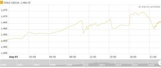 Thị trường vàng 6/8: Chạm mốc 41 triệu đồng/lượng