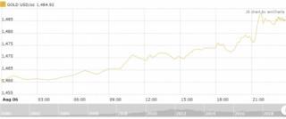 Thị trường vàng 7/8: Tiếp tục tăng mạnh mẽ giữa căng thẳng Mỹ - Trung