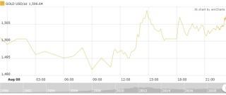 Thị trường vàng 9/8: Vàng có thể lên 1.800 USD trong những tuần tới?