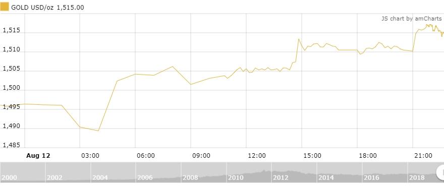 Thị trường vàng 13/8: Vàng tăng 500 nghìn đồng/lượng