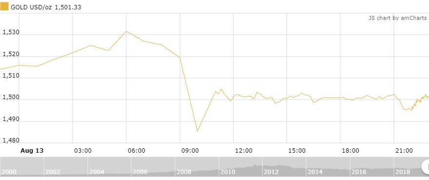 Thị trường vàng 14/8: Lao dốc khi chiến tranh thương mại được xoa dịu