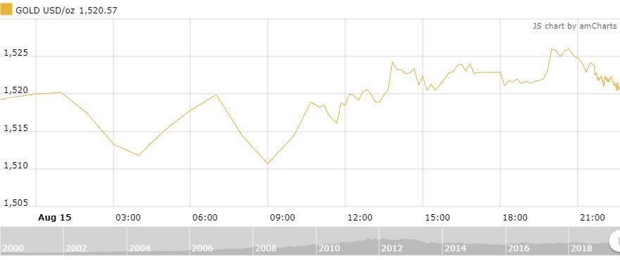 Thị trường vàng 16/8: Vàng treo đỉnh bất chấp đồng USD mạnh lên
