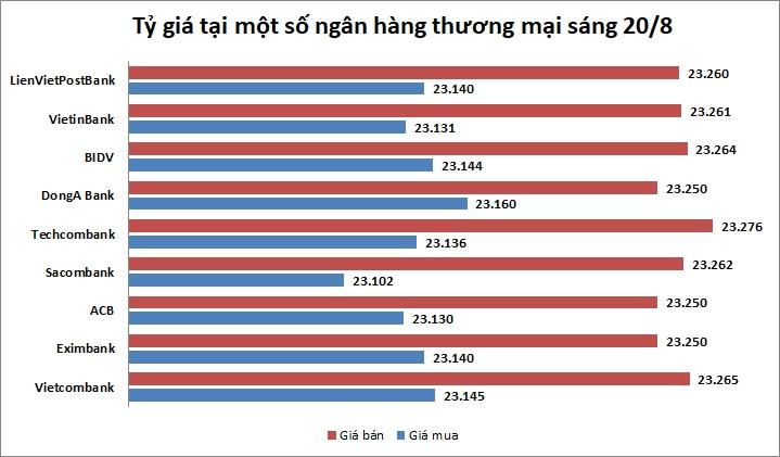 Tỷ giá ngày 20/8: Nhiều ngân hàng TMCP giảm giá USD
