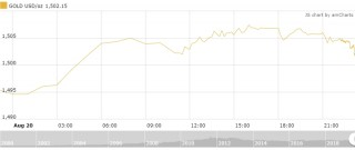 Thị trường vàng 21/8: Duy trì đà tăng