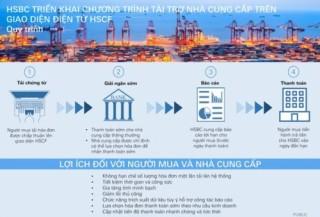 HSBC Việt Nam triển khai chương trình tài trợ nhà cung cấp trên điện tử