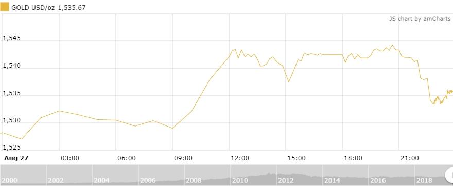 Thị trường vàng 28/8: Neo ở mức cao