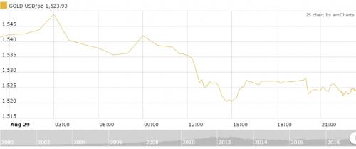 Thị trường vàng 30/8: Thị trường theo sát diễn biến cuộc chiến thương mại Mỹ - Trung