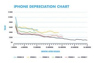 iPhone cũ sẽ mất giá mạnh