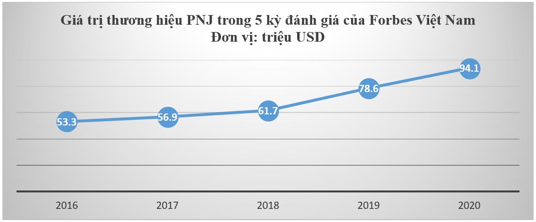 PNJ giữ vững vị trí số 1 ngành hàng tiêu dùng