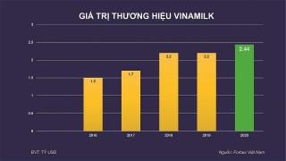 Vinamilk thương hiệu sữa tỷ đô duy nhất của Việt Nam