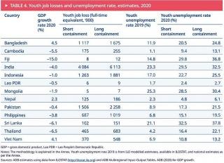 Triển vọng việc làm của thanh niên ở khu vực châu Á và Thái Bình Dương đang bị thách thức nghiêm trọng