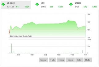 Chứng khoán chiều 2/8: Cổ phiếu vốn hóa lớn đồng loạt tăng mạnh
