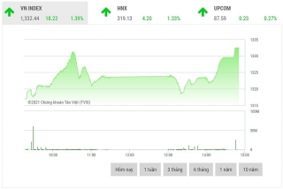 Chứng khoán chiều 3/8: Cổ phiếu họ Vingroup là đầu tàu thị trường