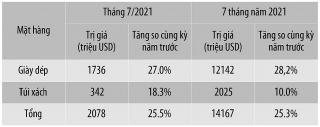 Ngành da giày: Tận dụng tốt ưu đãi từ các FTA