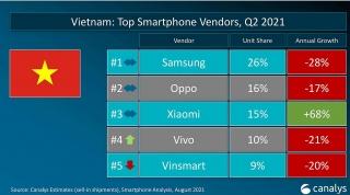 Xiaomi tiếp tục tăng trưởng tại thị trường Việt Nam