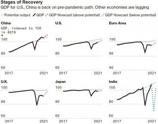 Kinh tế toàn cầu vẫn duy trì đà phục hồi