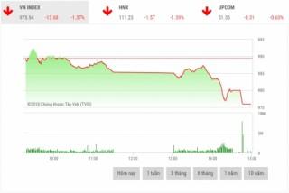 Chứng khoán chiều 4/9: Cổ phiếu vốn hóa lớn đồng loạt giảm sâu