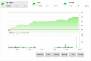 Chứng khoán chiều 11/9: Cổ phiếu vốn hóa lớn bùng nổ