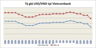 Tỷ giá ngày 14/9: Ngân hàng đồng loạt giảm mạnh giá USD
