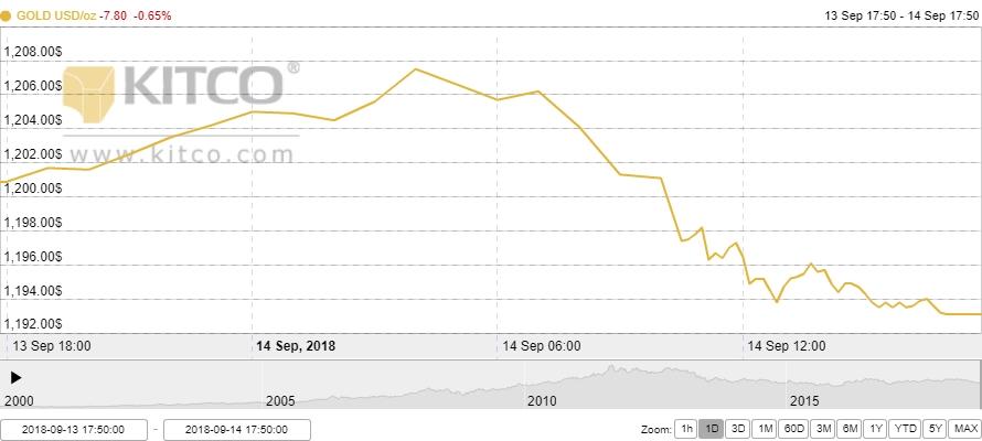 Thị trường vàng ngày 15/9: Lùi bước trước sức mạnh của đồng USD
