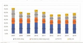Bức tranh tài chính cho phát triển đang thay đổi