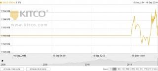 Thị trường vàng ngày 17/9: 'Thấp thỏm' chờ phán quyết của Fed