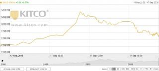 Thị trường vàng ngày 18/9: Lao dốc vì cuộc chiến thương mại
