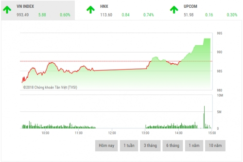 Chứng khoán chiều 18/9: Cổ phiếu lớn làm lực đẩy thị trường