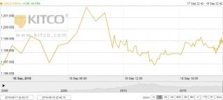 Thị trường vàng ngày 19/9: Đi ngang trong bối cảnh căng thẳng thương mại leo cao
