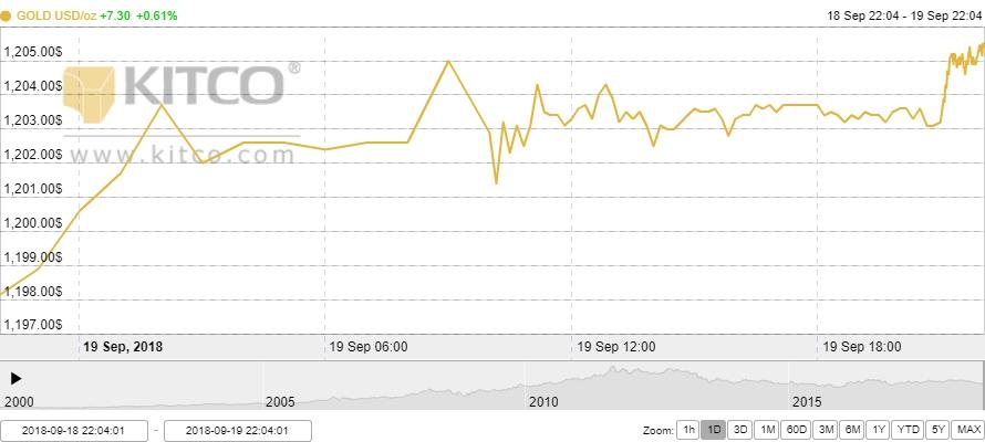 Thị trường vàng ngày 20/9: USD suy yếu, vàng hưởng lợi