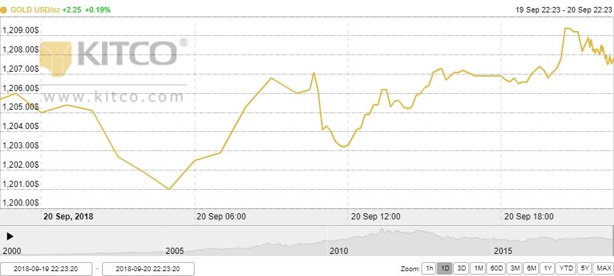 Thị trường vàng ngày 21/9: Tăng trong thận trọng