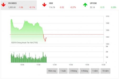 Chứng khoán sáng 21/9: Cổ phiếu dầu khí chịu áp lực điều chỉnh mạnh