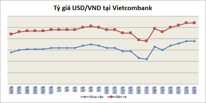 Tỷ giá ngày 24/9: Giá bán USD ngân hàng phổ biến quanh 22.380 đồng/USD