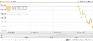 Thị trường vàng ngày 24/9: Đi lui phiên đầu tuần