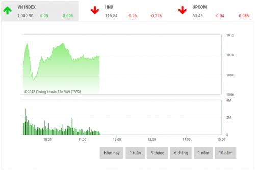 Chứng khoán sáng 24/9: Cổ phiếu bluechip dẫn dắt thị trường