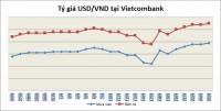 Tỷ giá ngày 25/9: Tỷ giá trung tâm và USD ngân hàng cùng tăng nhẹ