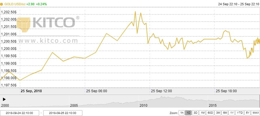 Thị trường vàng ngày 26/9: Khởi sắc trước thềm cuộc họp của FED