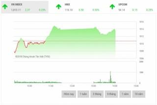 Chứng khoán sáng 26/9: Cổ phiếu ngân hàng là động lực thị trường