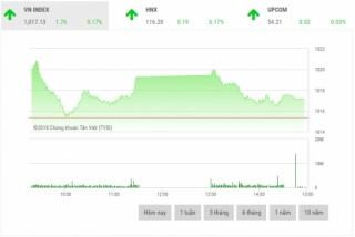 Chứng khoán chiều 28/9: Cổ phiếu ngân hàng giữ nhịp thị trường