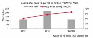Nhìn lại phát triển của thị trường trái phiếu doanh nghiệp 8 tháng 2019