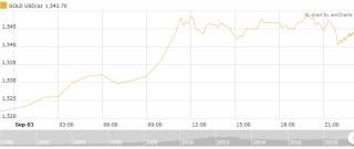 Thị trường vàng 4/9: Vàng trong nước tăng nhanh trở lại