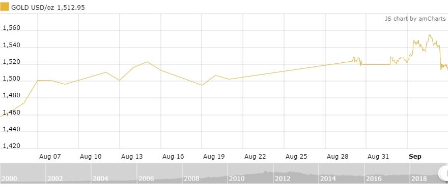 Thị trường vàng 6/9: Vàng trong nước giảm hơn nửa triệu đồng/lượng