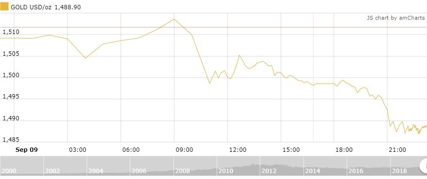 Thị trường vàng 10/9: Vàng trong nước lao dốc theo giá vàng thế giới