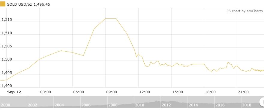Thị trường vàng 13/9: Hồi phục, tăng sát mốc 42 triệu đồng/lượng