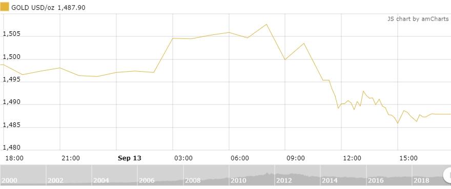 Thị trường vàng 14/9: Vàng sẽ tiếp tục được hỗ trợ trong dài hạn