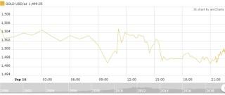Thị trường vàng 17/9: Vàng trong nước đi ngược chiều thế giới