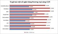 Tỷ giá ngày 17/9: Nhiều ngân hàng tăng giá USD