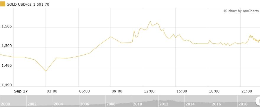 Thị trường vàng 18/9: Lặng sóng trước cuộc họp của Fed
