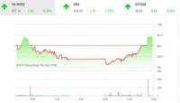 Chứng khoán phiên 19/9: VN-Index hồi phục tăng 1,95 điểm
